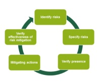 risk-assessment-cycle